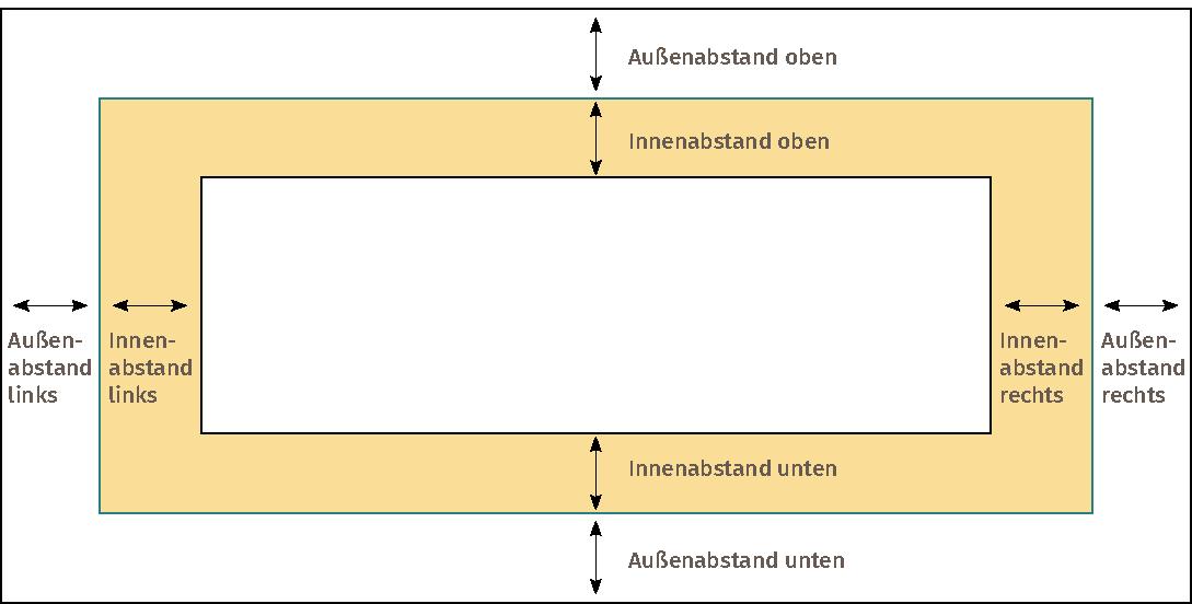 Innen- und Außenabstände in DIVI